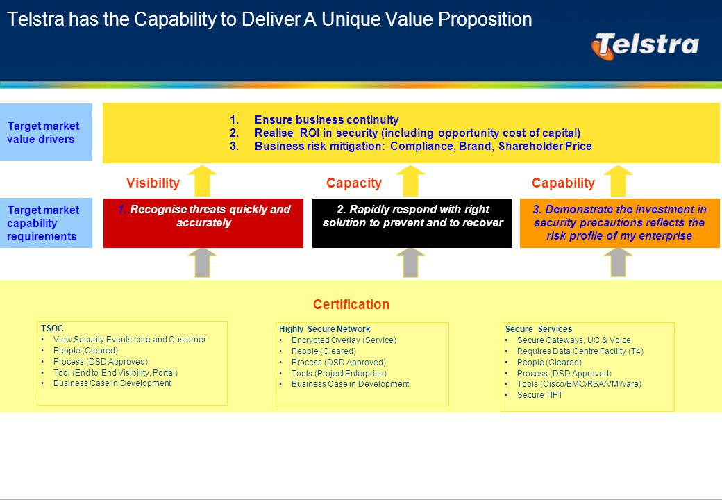 Telstra has the Capability to Deliver A Unique Value Proposition 1.Ensure business continuity 2.Realise ROI in security (including opportunity cost of capital) 3.Business risk mitigation: Compliance, Brand, Shareholder Price 1.
