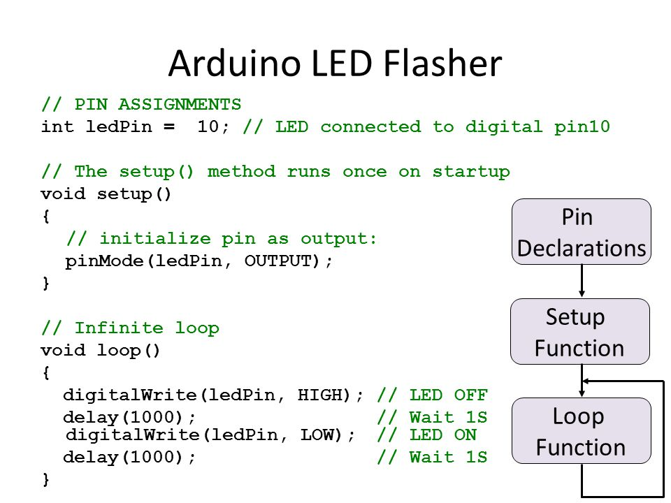 Arduino LED Flasher // PIN ASSIGNMENTS int ledPin = 10; // LED connected to digital pin10 // The setup() method runs once on startup void setup() { // initialize pin as output: pinMode(ledPin, OUTPUT); } // Infinite loop void loop() { digitalWrite(ledPin, HIGH);// LED OFF delay(1000); // Wait 1S digitalWrite(ledPin, LOW); // LED ON delay(1000); // Wait 1S } Pin Declarations Setup Function Loop Function