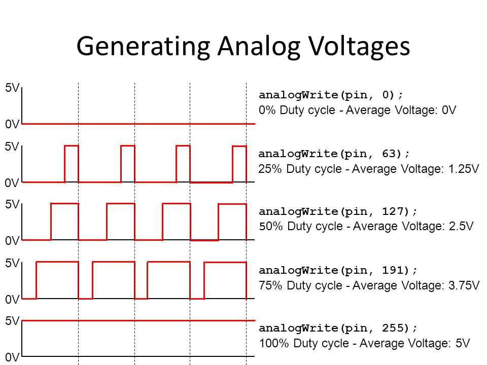 Filtering PWM Signal Without filtering circuitryWith filtering circuitry: