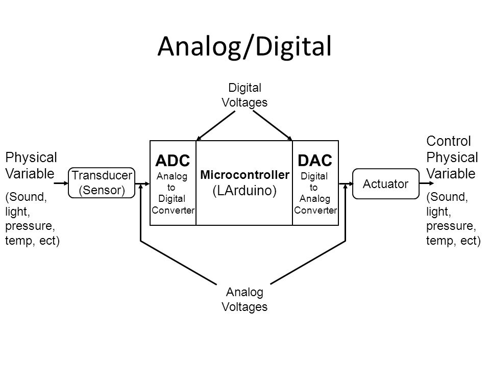 Analog/Digital Microcontroller (LArduino) ADC Analog to Digital Converter DAC Digital to Analog Converter Transducer (Sensor) Actuator Physical Variable (Sound, light, pressure, temp, ect) Control Physical Variable (Sound, light, pressure, temp, ect) Analog Voltages Digital Voltages