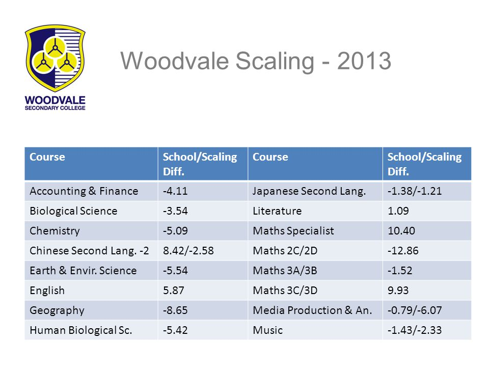 Woodvale Scaling - 2013 CourseSchool/Scaling Diff.