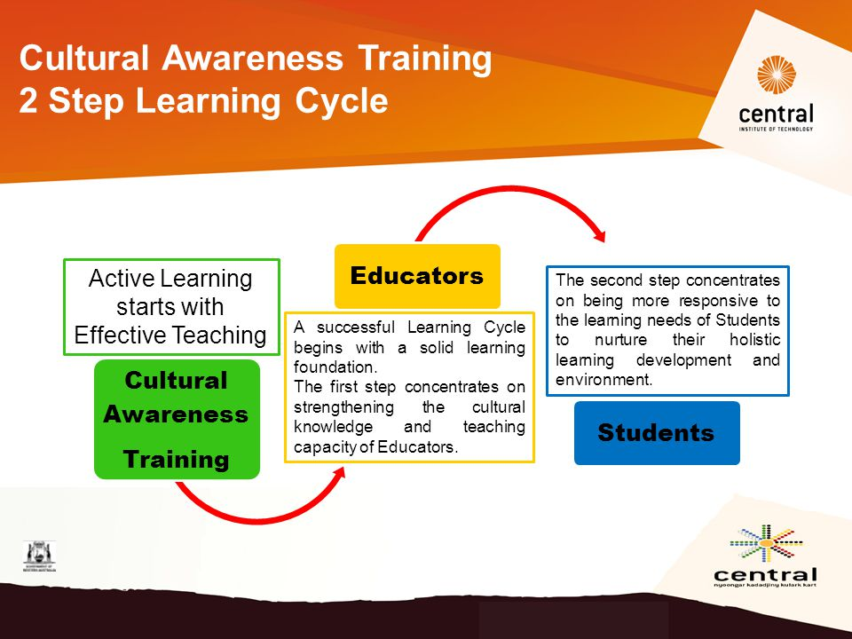 Cultural Awareness Training EducatorsStudents Cultural Awareness Training 2 Step Learning Cycle A successful Learning Cycle begins with a solid learning foundation.