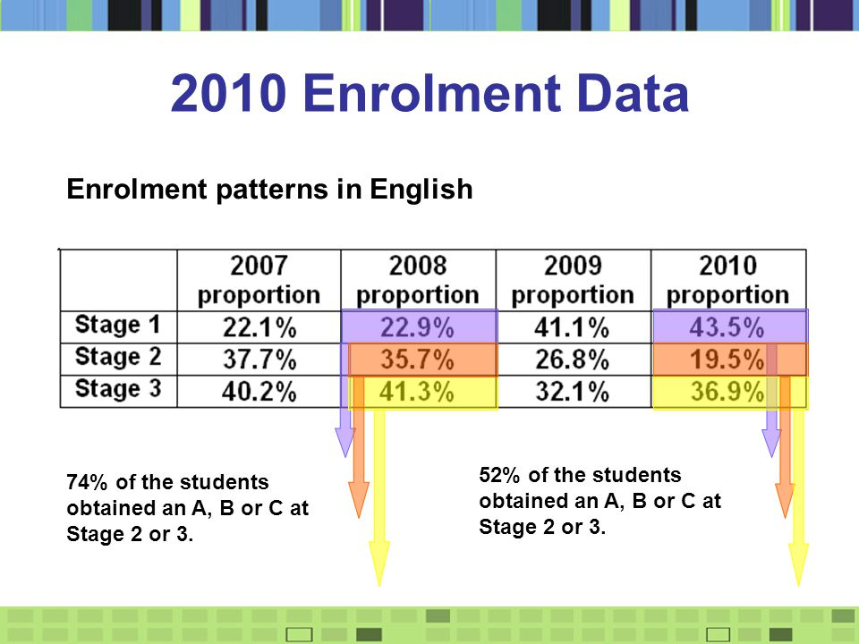 2010 Enrolment Data Enrolment patterns in English 52% of the students obtained an A, B or C at Stage 2 or 3.