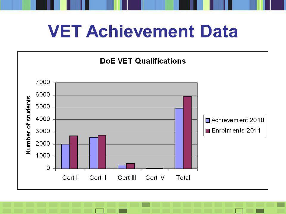 VET Achievement Data