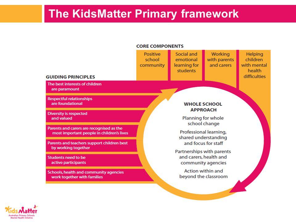 The KidsMatter Primary framework