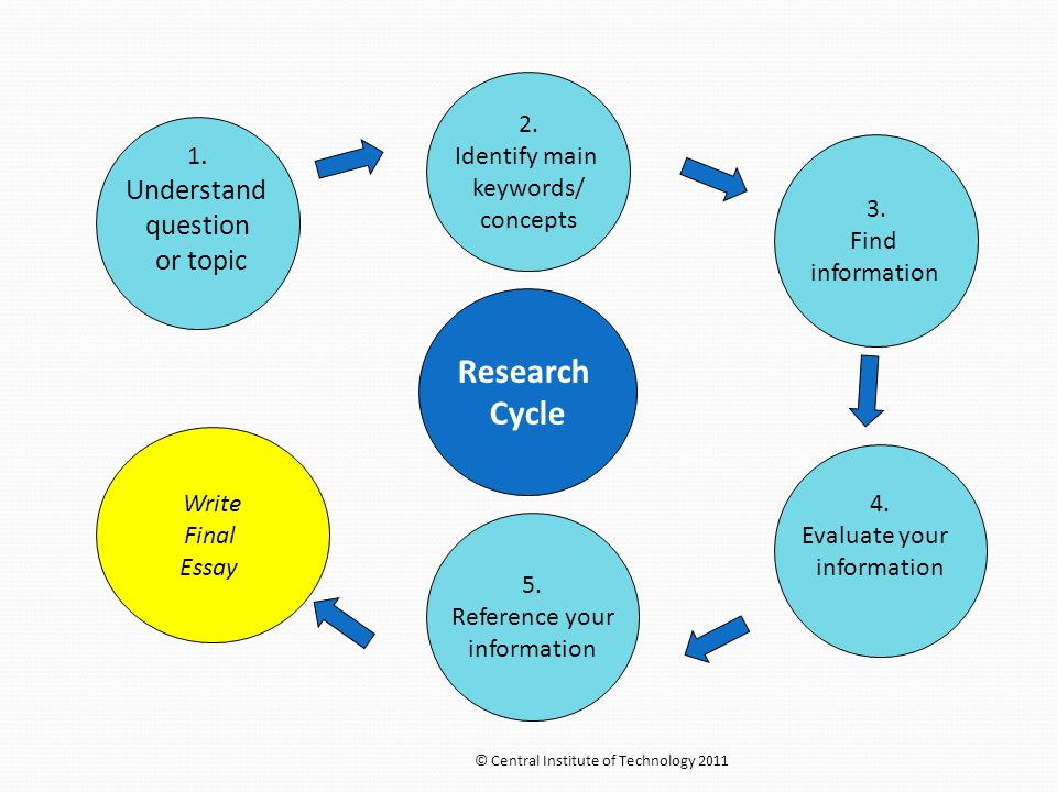 1. Understand question or topic Research Cycle 2. Identify main keywords/ concepts Write Final Essay 4. Evaluate your information 5. Reference your in