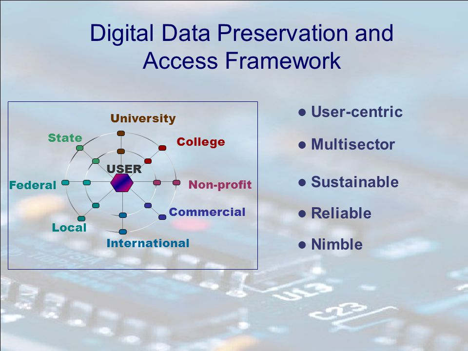 Digital Data Preservation and Access Framework Federal State Local International Non-profit College University USER Commercial Multisector Nimble Sustainable Reliable User-centric
