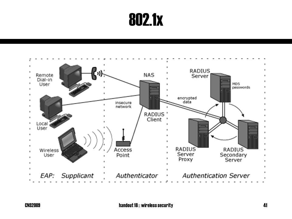 CNS2009handout 18 :: wireless security41 802.1x