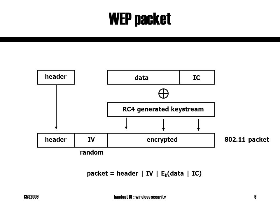 CNS2009handout 18 :: wireless security10 RC4 stream cypher WEP protects the confidentiality of the payload through RC4 in stream cypher mode.