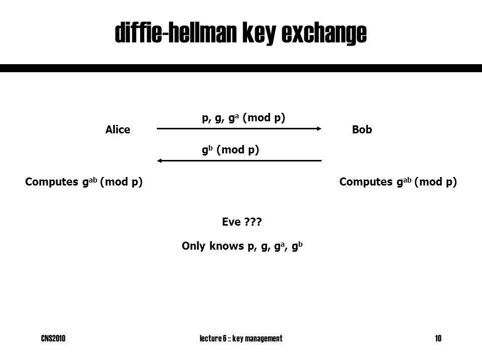 CNS2010lecture 6 :: key management10 diffie-hellman key exchange AliceBob p, g, g a (mod p) g b (mod p) Computes g ab (mod p) Eve .