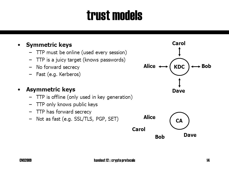 CNS2009handout 12 :: crypto protocols14 trust models Symmetric keys –TTP must be online (used every session) –TTP is a juicy target (knows passwords)