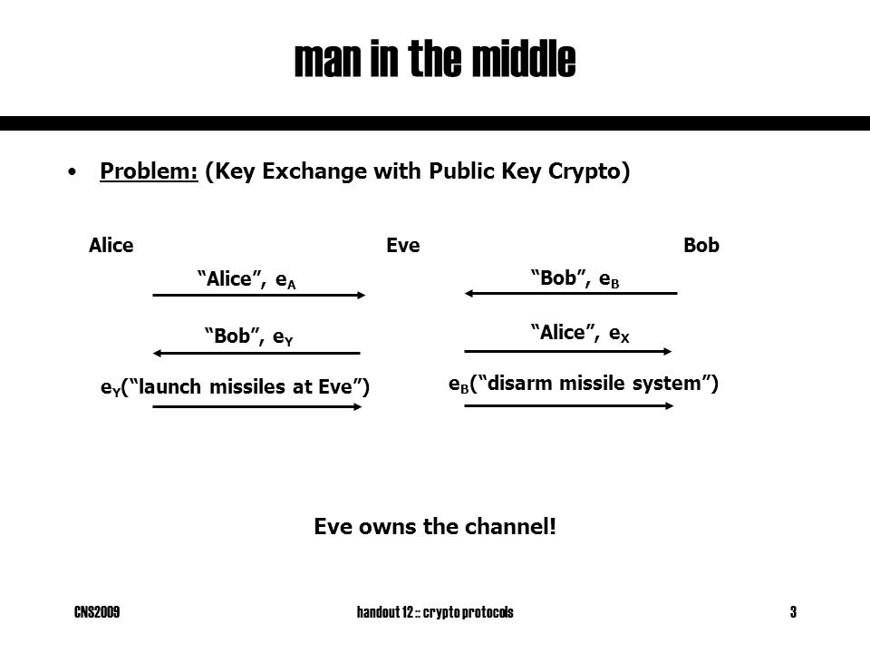 CNS2009handout 12 :: crypto protocols3 man in the middle Problem: (Key Exchange with Public Key Crypto) AliceBob Alice , e A e Y ( launch missiles at Eve ) Eve Bob , e B Alice , e X Bob , e Y e B ( disarm missile system ) Eve owns the channel!