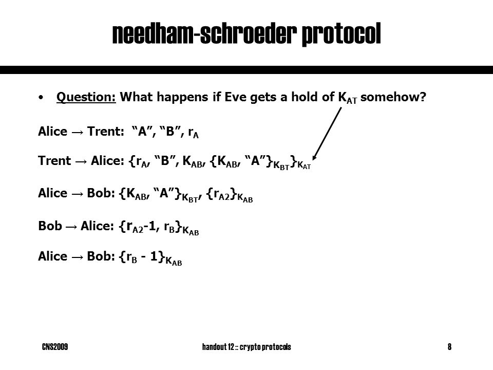 CNS2009handout 12 :: crypto protocols8 needham-schroeder protocol Question: What happens if Eve gets a hold of K AT somehow.