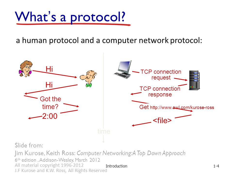 Introduction a human protocol and a computer network protocol: Hi Got the time.