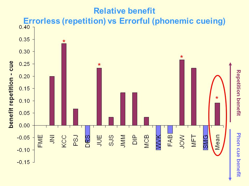 Relative benefit Errorless (repetition) vs Errorful (phonemic cueing) Phon cue benefit Repetition benefit * * * *