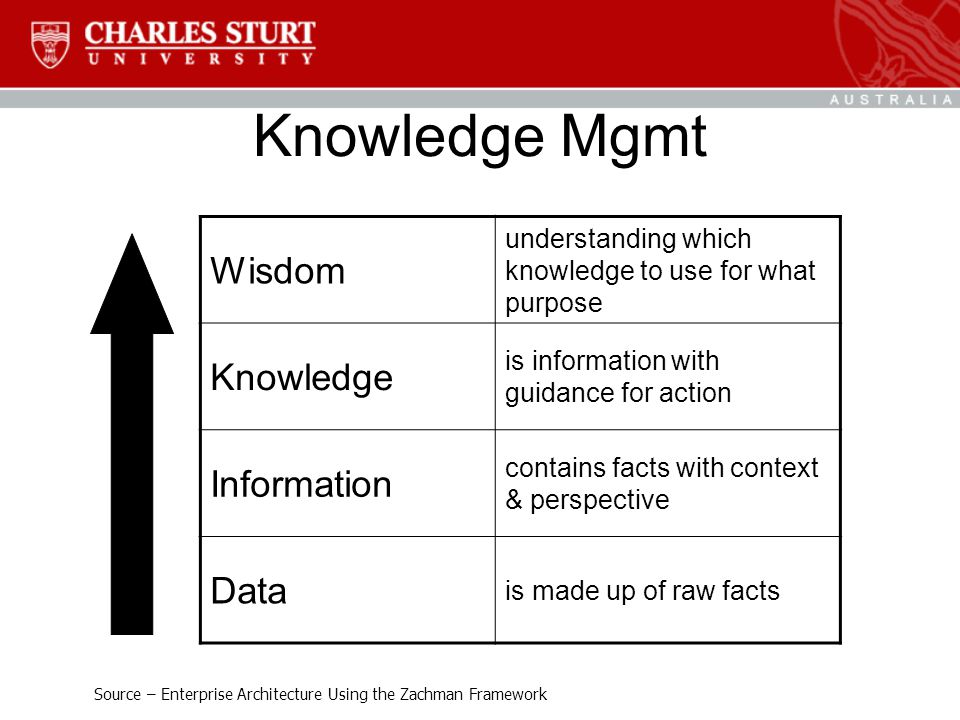 Knowledge Mgmt Wisdom understanding which knowledge to use for what purpose Knowledge is information with guidance for action Information contains facts with context & perspective Data is made up of raw facts Source – Enterprise Architecture Using the Zachman Framework