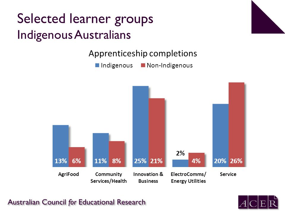 Selected learner groups Indigenous Australians Apprenticeship completions