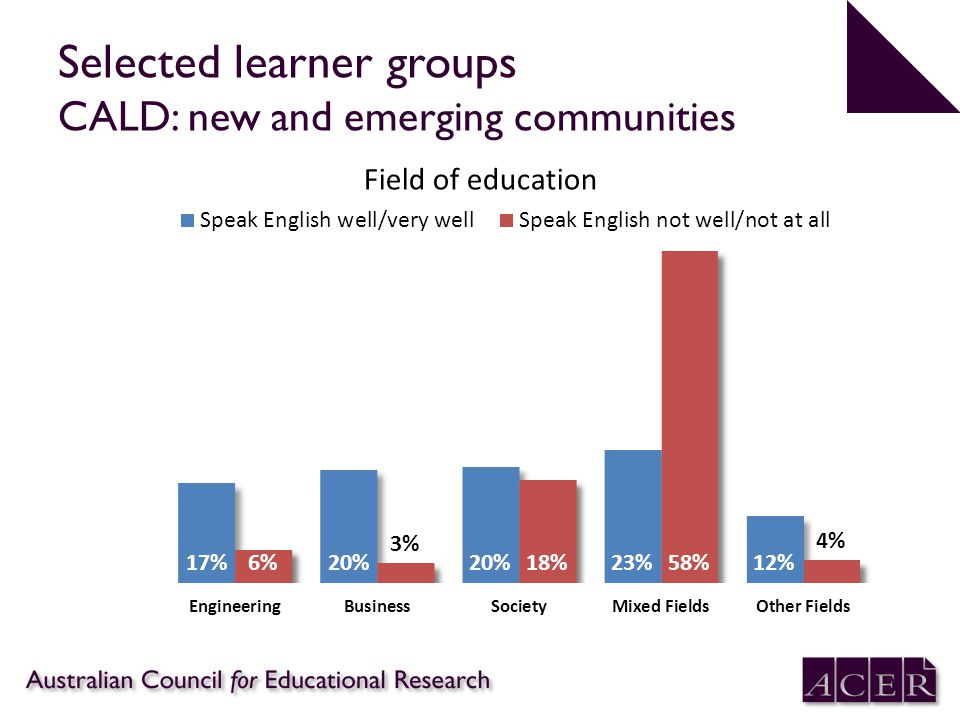 Selected learner groups CALD: new and emerging communities Field of education