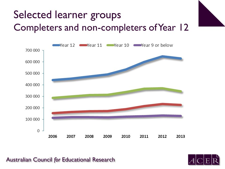 Selected learner groups Completers and non-completers of Year 12