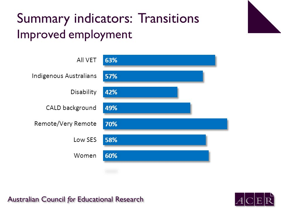 Summary indicators: Transitions Improved employment