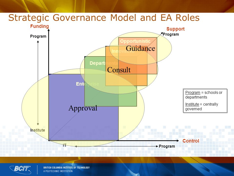 Strategic Governance Model and EA Roles Support Program Enterprise Departmental Innovative Opportunistic Funding Institute Program Control IT Program = schools or departments Institute = centrally governed Approval Consult Guidance