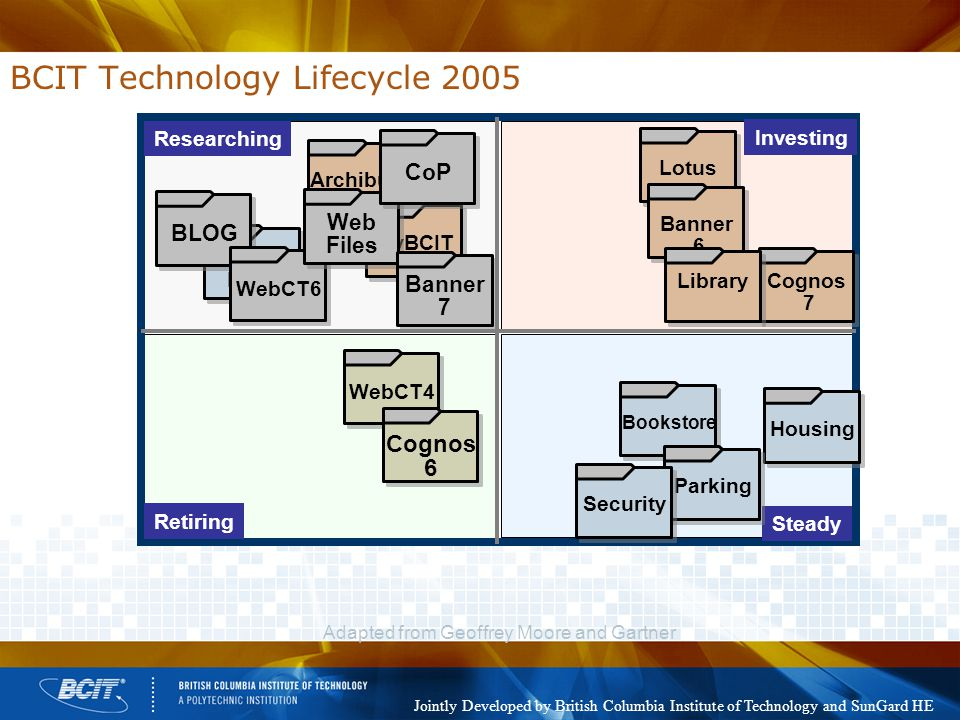 Adapted from Geoffrey Moore and Gartner BCIT Technology Lifecycle 2005 Researching Investing Retiring Steady WebCT4 Housing Bookstore ParkingArchibusmyBCIT Personal Files BLOG WebCT6 Web Files CoP Cognos 6 LotusBanner 6 Cognos 7 Banner 7 Library Security Jointly Developed by British Columbia Institute of Technology and SunGard HE