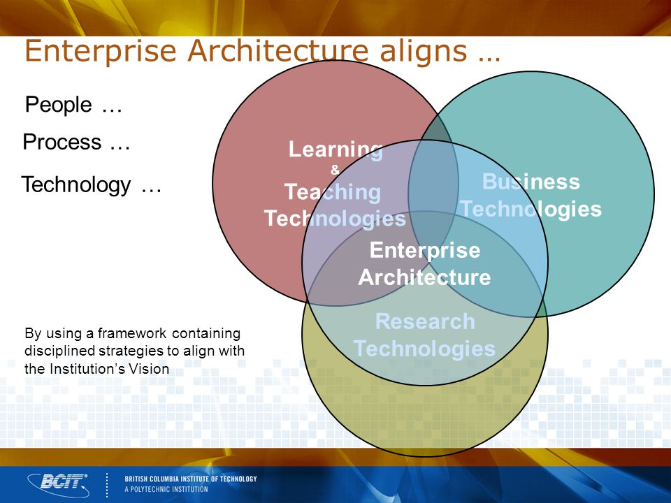 Enterprise Architecture aligns … People … Research Technologies Learning & Teaching Technologies Business Technologies Enterprise Architecture By using a framework containing disciplined strategies to align with the Institution's Vision Process … Technology …