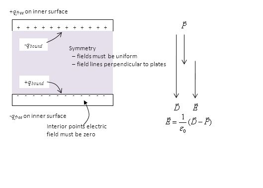 conductordielectric ++++ +++++ + ------ Gauss's Law