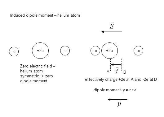 Induced dipole moment – helium atom -e +2e Zero electric field – helium atom symmetric  zero dipole moment -e +2e -e A B effectively charge +2e at A and -2e at B dipole moment p = 2 e d