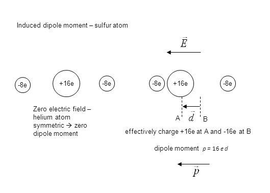 Induced dipole moment – sulfur atom -8e +16e Zero electric field – helium atom symmetric  zero dipole moment -8e +16e -8e A B effectively charge +16e at A and -16e at B dipole moment p = 16 e d