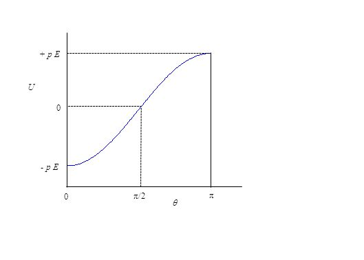 0 π/2 π 0 + p E - p E  U