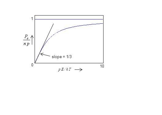 p E / k Tp E / k T 1 0 10 slope = 1/3