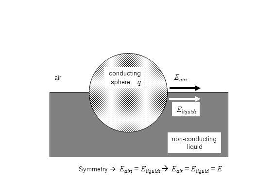 non-conducting liquid air conducting sphere q Symmetry  E airt = E liquidt  E air = E liquid = E E airt E liquidt