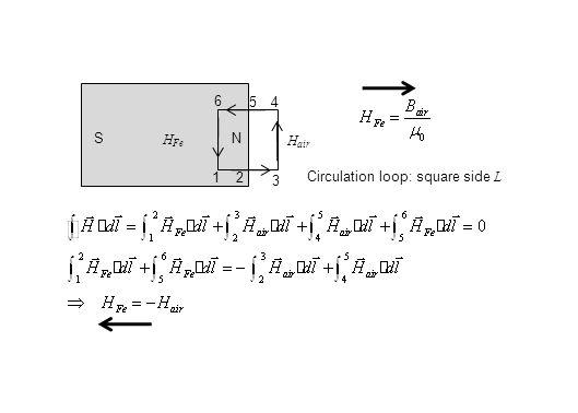 NS 1 2 3 4 H Fe H air Circulation loop: square side L 5 6