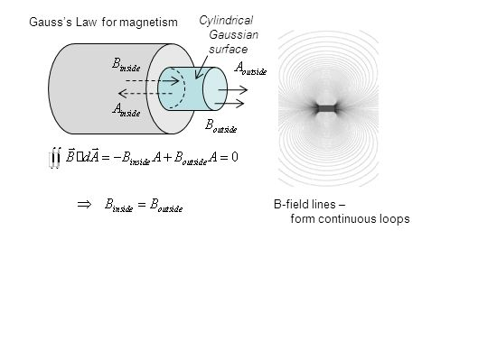 B-field lines – form continuous loops Gauss's Law for magnetism Cylindrical Gaussian surface