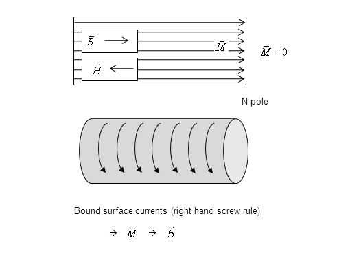 Bound surface currents (right hand screw rule)  N pole
