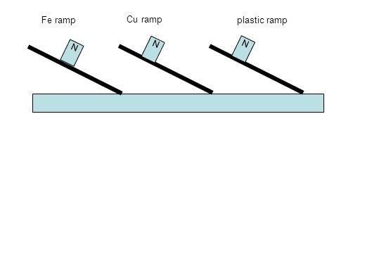 Fe ramp Cu ramp plastic ramp N N N