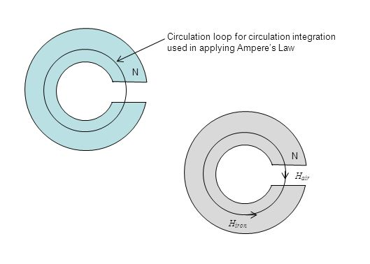 Circulation loop for circulation integration used in applying Ampere's Law N N H iron H air