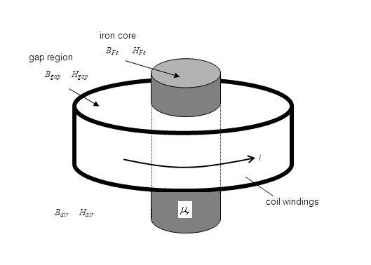 B Fe H Fe B gap H gap B air H air i coil windings gap region iron core