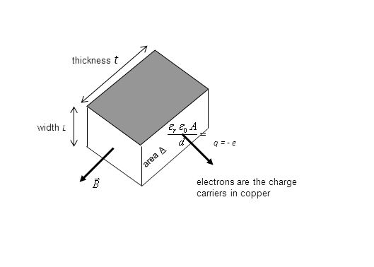 width L thickness t area A q = - e electrons are the charge carriers in copper