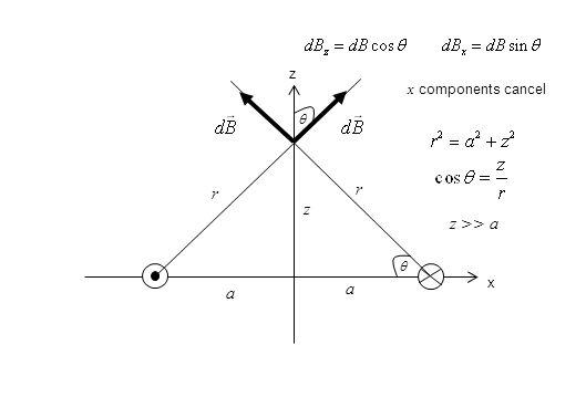 x z a z r  x components cancel z >> a  a r