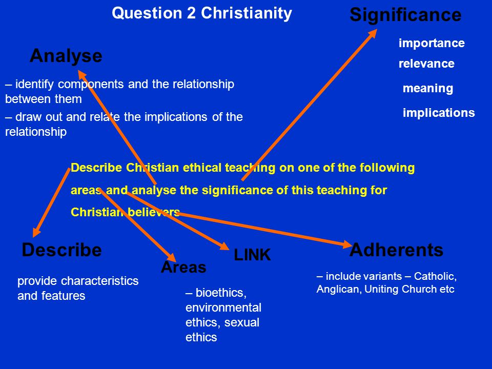 – draw out and relate the implications of the relationship provide characteristics and features – bioethics, environmental ethics, sexual ethics Question 2 Christianity Describe Christian ethical teaching on one of the following areas and analyse the significance of this teaching for Christian believers – include variants – Catholic, Anglican, Uniting Church etc LINK Analyse – identify components and the relationship between them Describe Significance importance relevance meaning implications Adherents Areas