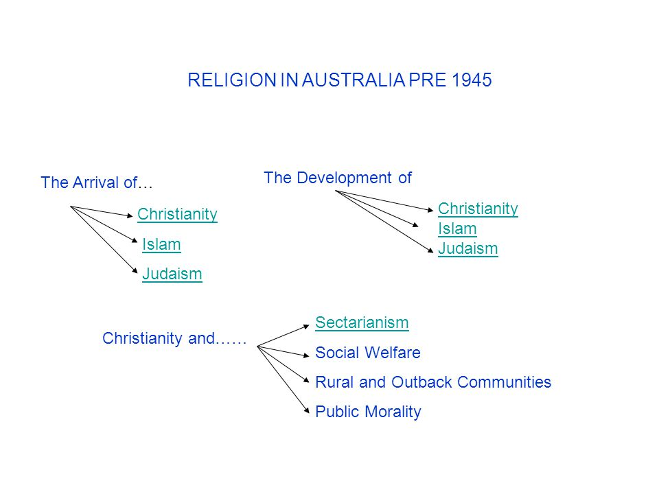 RELIGION IN AUSTRALIA PRE 1945 Christianity Islam Judaism The Arrival of… The Development of Christianity Islam Judaism Christianity and…… Sectarianis