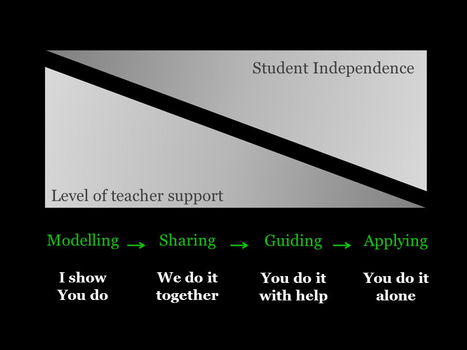 Level of teacher support Student Independence Modelling I show You do Sharing We do it together Guiding You do it with help Applying You do it alone