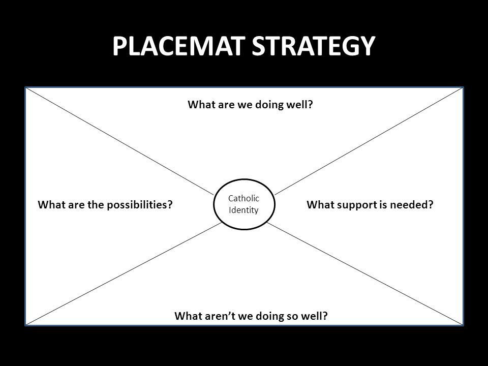 PLACEMAT STRATEGY Catholic Identity What are we doing well? What aren't we doing so well? What are the possibilities?What support is needed?