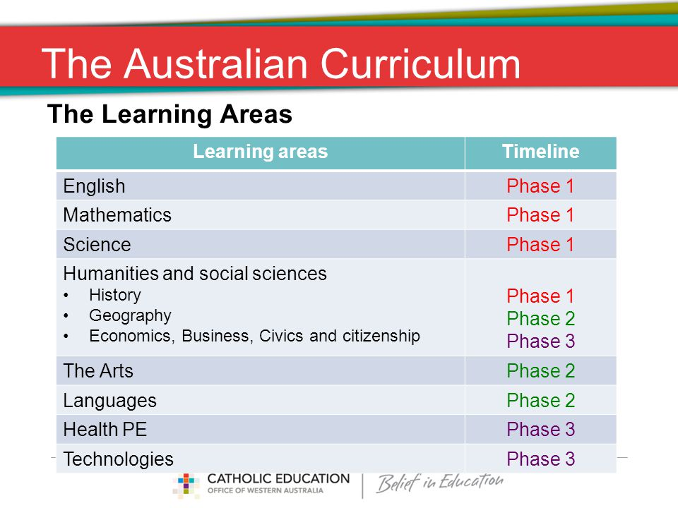 The Australian Curriculum The Learning Areas Learning areasTimeline EnglishPhase 1 MathematicsPhase 1 SciencePhase 1 Humanities and social sciences History Geography Economics, Business, Civics and citizenship Phase 1 Phase 2 Phase 3 The ArtsPhase 2 LanguagesPhase 2 Health PEPhase 3 TechnologiesPhase 3
