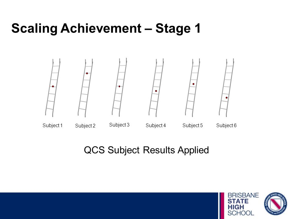 Scaling Achievement – Stage 1 QCS Subject Results Applied Subject 1Subject 6Subject 5 Subject 4 Subject 2 Subject 3
