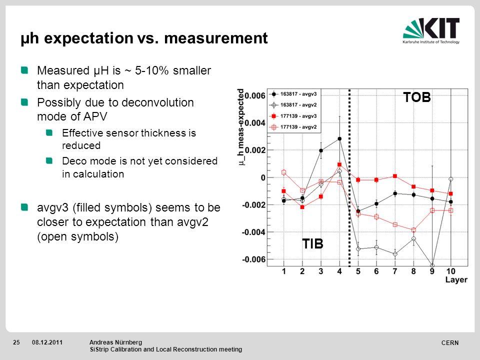 CERN 2508.12.2011 µh expectation vs.