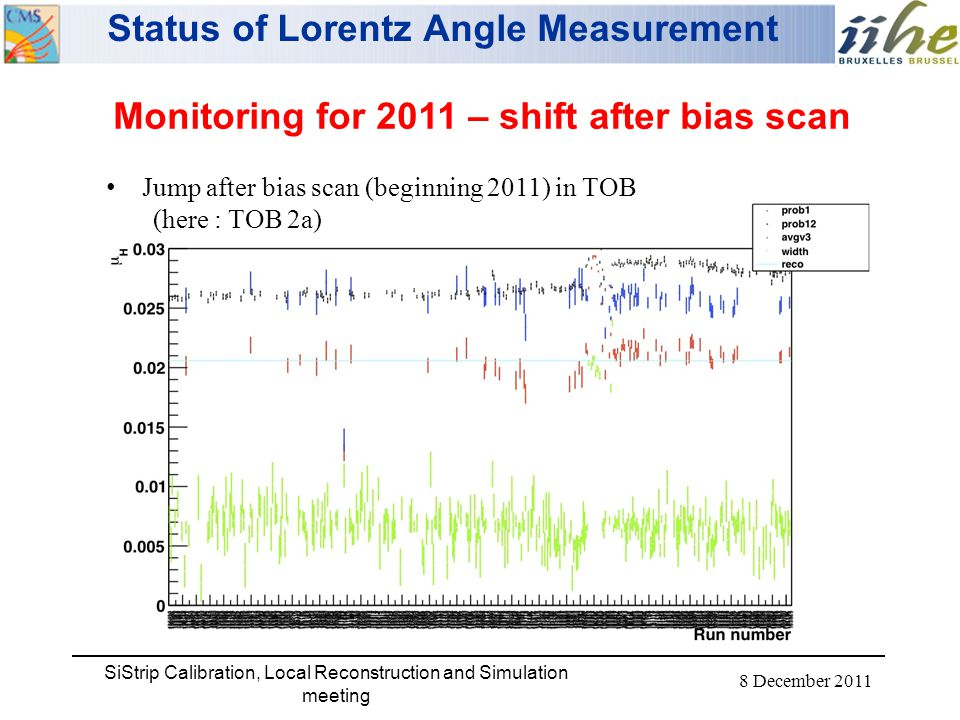 8 December 2011 SiStrip Calibration, Local Reconstruction and Simulation meeting Monitoring for 2011 – shift after bias scan Jump after bias scan (beginning 2011) in TOB (here : TOB 2a) Status of Lorentz Angle Measurement