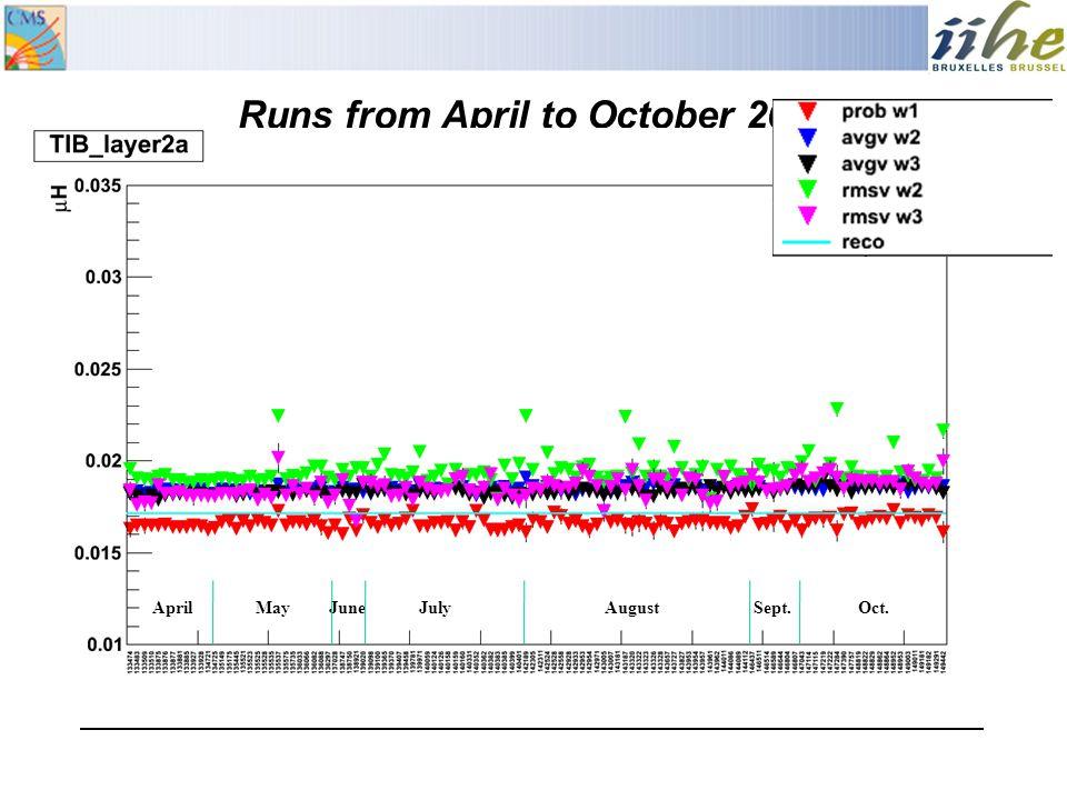 Runs from April to October 2010 AprilMayJuneJulyAugustSept.Oct.